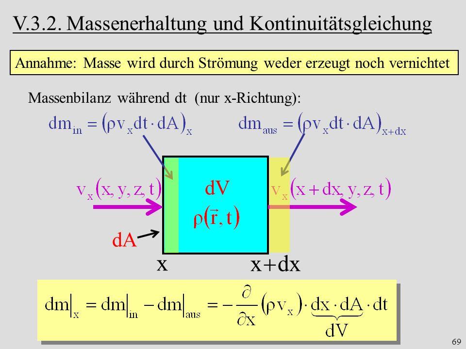 x x  dx V.3.2. Massenerhaltung und Kontinuitätsgleichung dV dA
