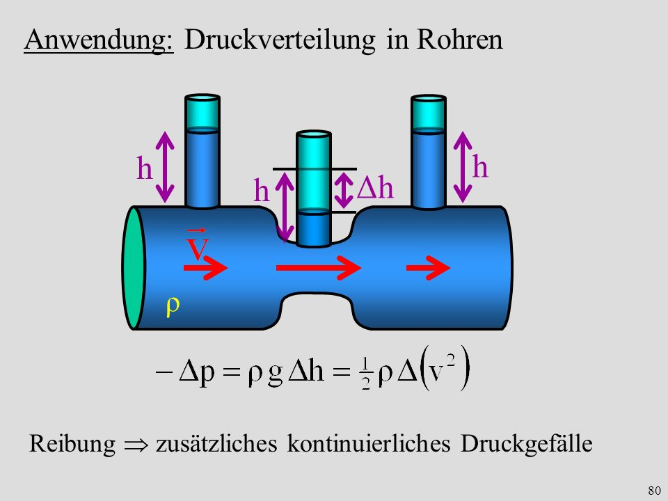 h h Δh h Anwendung: Druckverteilung in Rohren ρ
