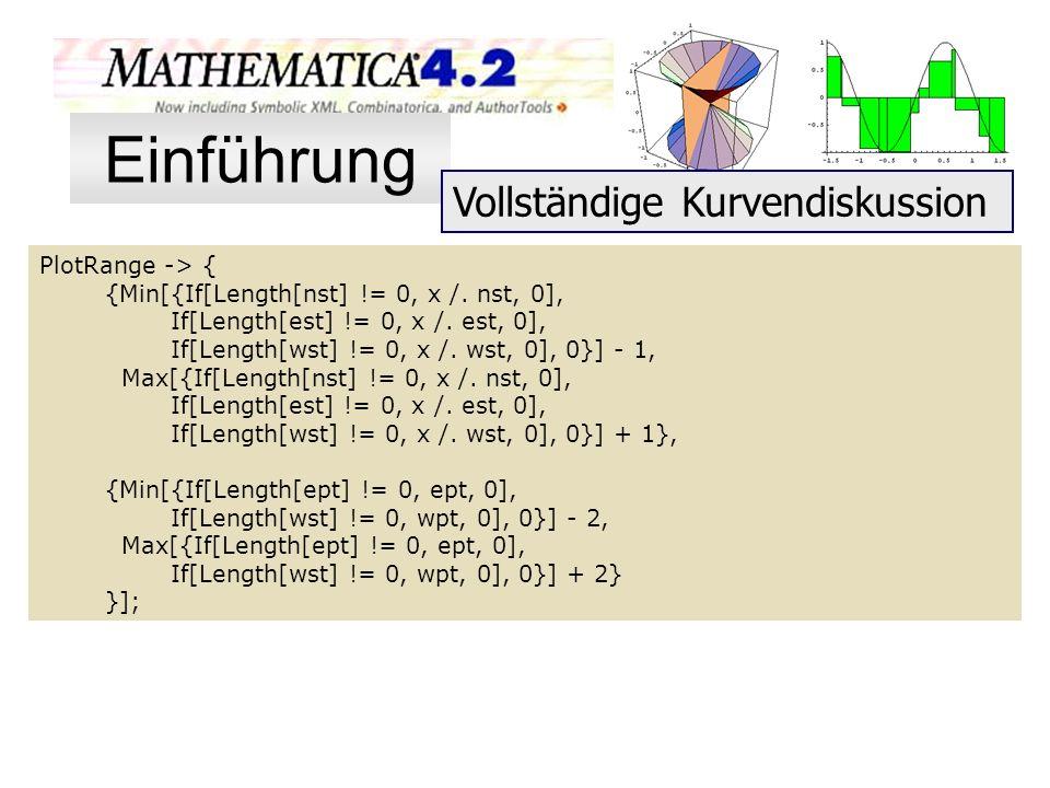 Einführung Vollständige Kurvendiskussion PlotRange -> {