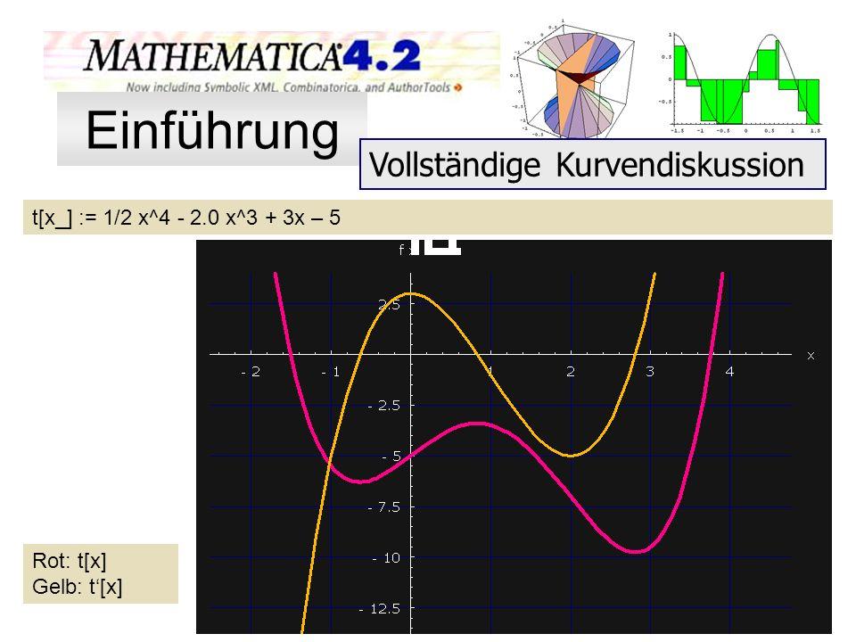 Einführung Vollständige Kurvendiskussion