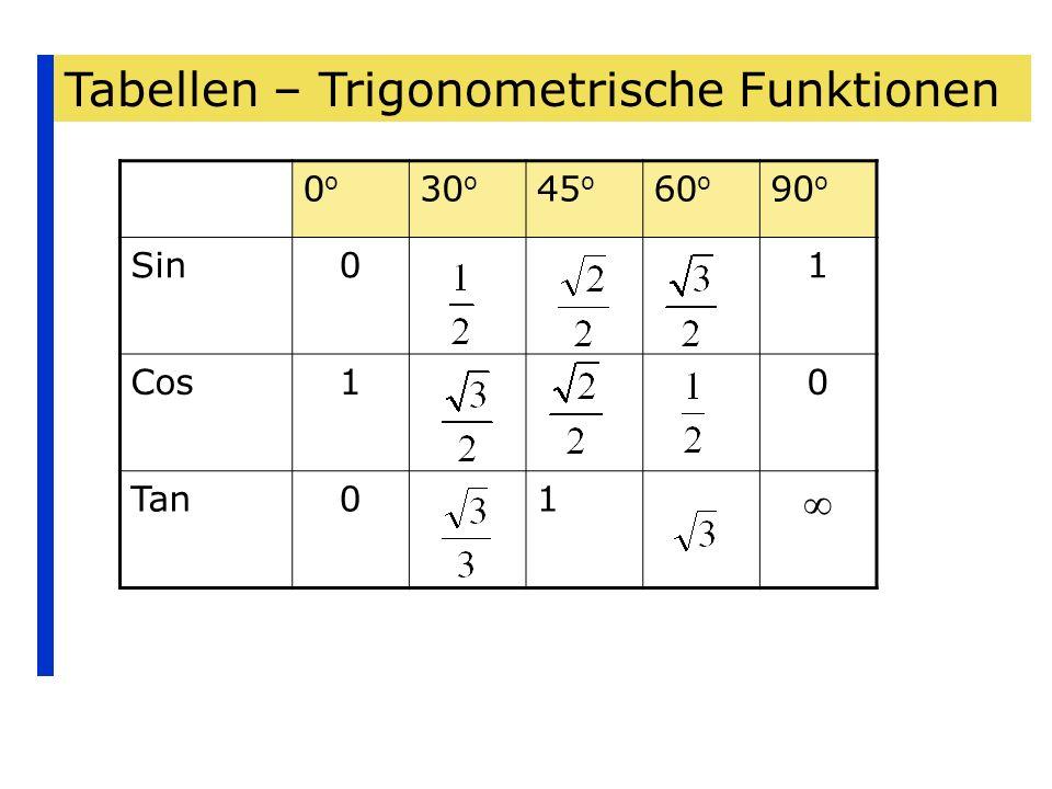 Tabellen – Trigonometrische Funktionen