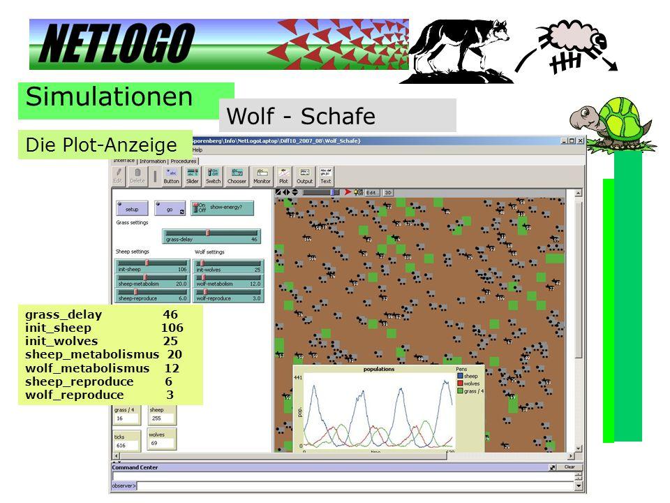 Simulationen Wolf - Schafe Die Plot-Anzeige grass_delay 46