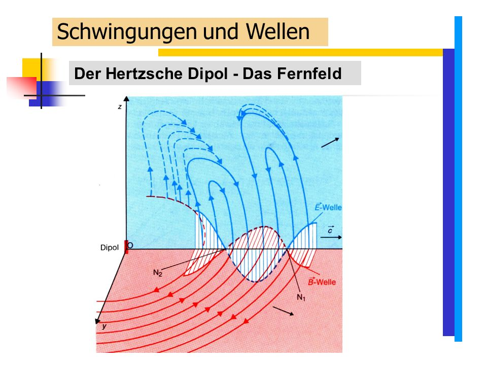 Schwingungen und Wellen