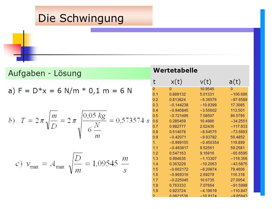 Die Schwingung Aufgaben - Lösung a) F = D*x = 6 N/m * 0,1 m = 6 N