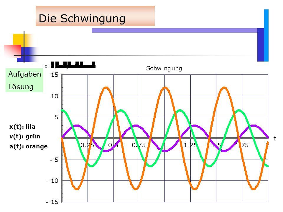 Die Schwingung Aufgaben – Lösung x(t): lila v(t): grün a(t): orange