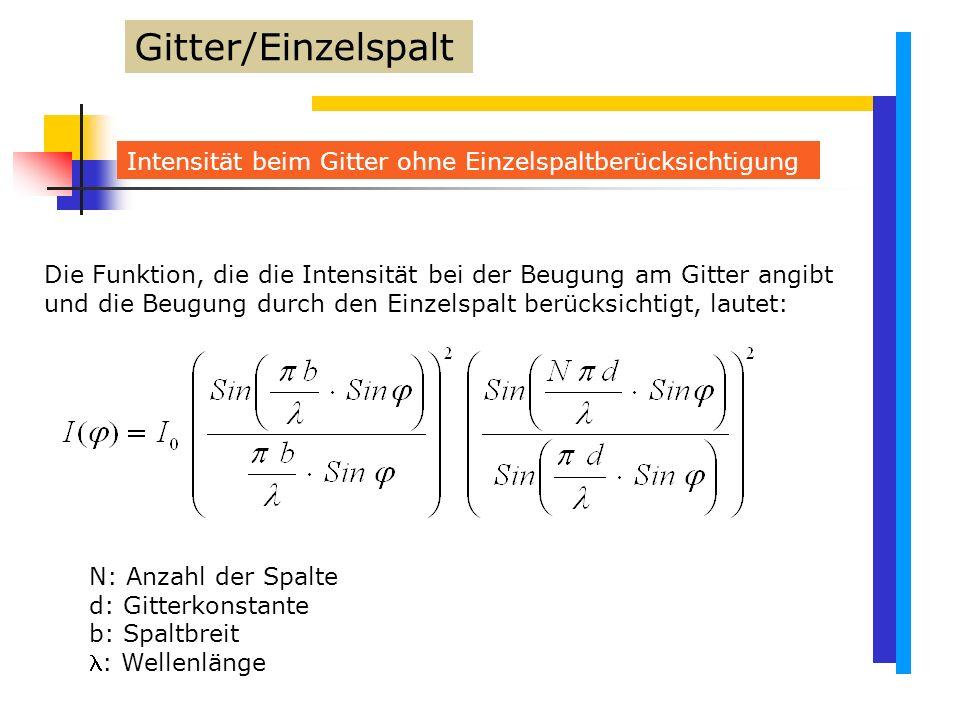 Gitter/Einzelspalt Intensität beim Gitter ohne Einzelspaltberücksichtigung.