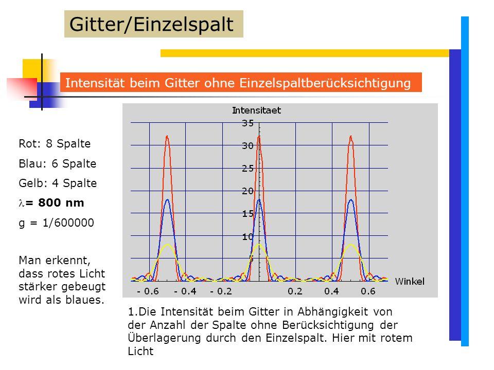 Gitter/Einzelspalt Intensität beim Gitter ohne Einzelspaltberücksichtigung. Rot: 8 Spalte. Blau: 6 Spalte.