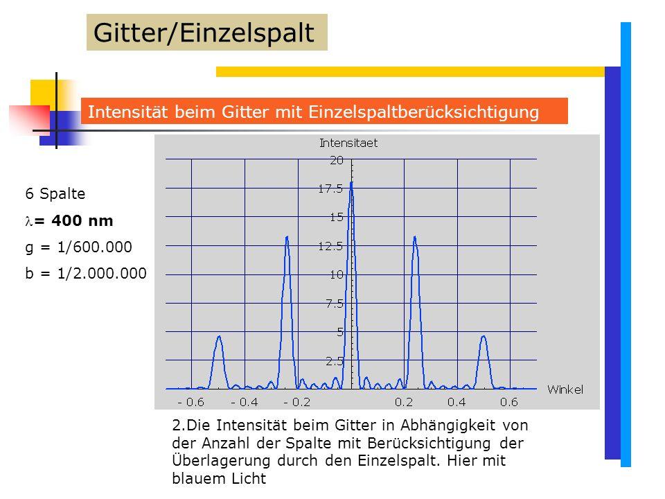 Gitter/Einzelspalt Intensität beim Gitter mit Einzelspaltberücksichtigung. 6 Spalte. = 400 nm. g = 1/600.000.