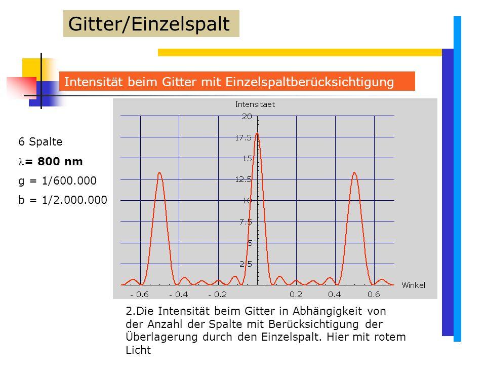 Gitter/Einzelspalt Intensität beim Gitter mit Einzelspaltberücksichtigung. 6 Spalte. = 800 nm. g = 1/600.000.