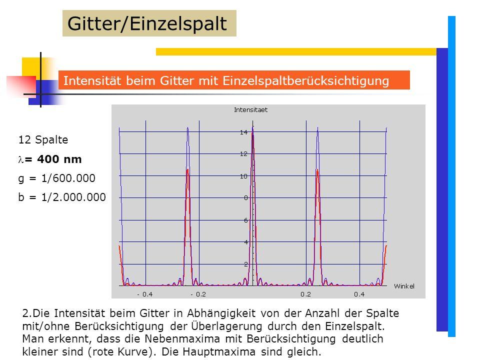 Gitter/Einzelspalt Intensität beim Gitter mit Einzelspaltberücksichtigung. 12 Spalte. = 400 nm. g = 1/600.000.