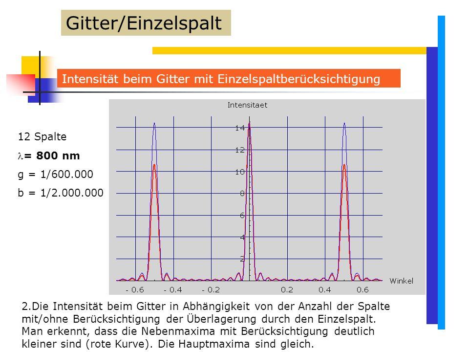 Gitter/Einzelspalt Intensität beim Gitter mit Einzelspaltberücksichtigung. 12 Spalte. = 800 nm. g = 1/600.000.