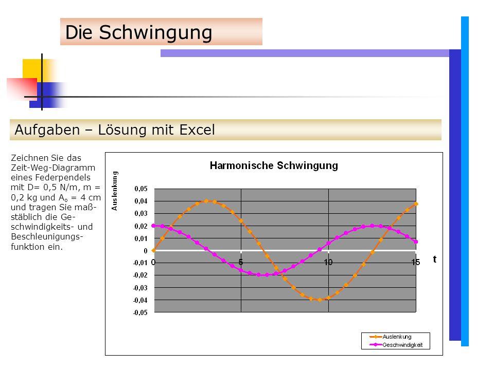 Die Schwingung Aufgaben – Lösung mit Excel