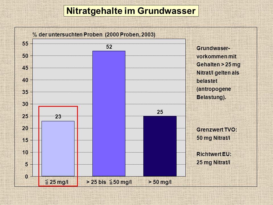 Nitratgehalte im Grundwasser