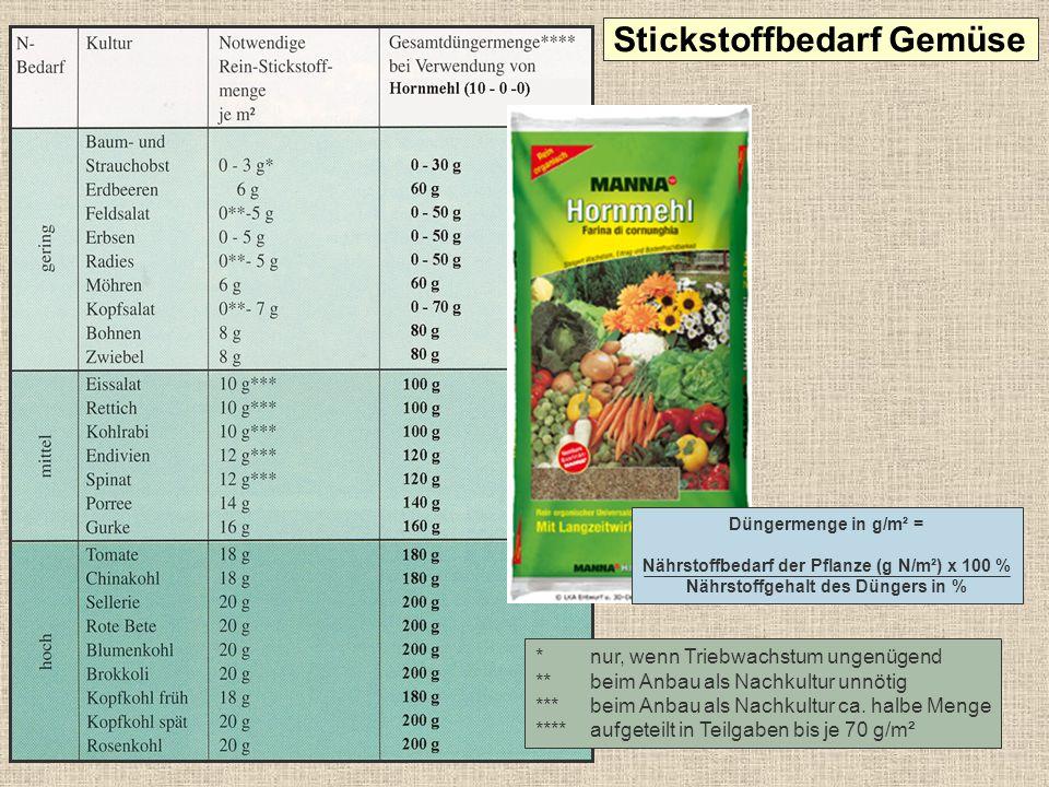 Stickstoffbedarf Gemüse
