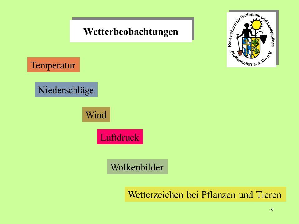 Wetterbeobachtungen Temperatur. Niederschläge. Wind. Wolkenbilder. Wetterzeichen bei Pflanzen und Tieren.