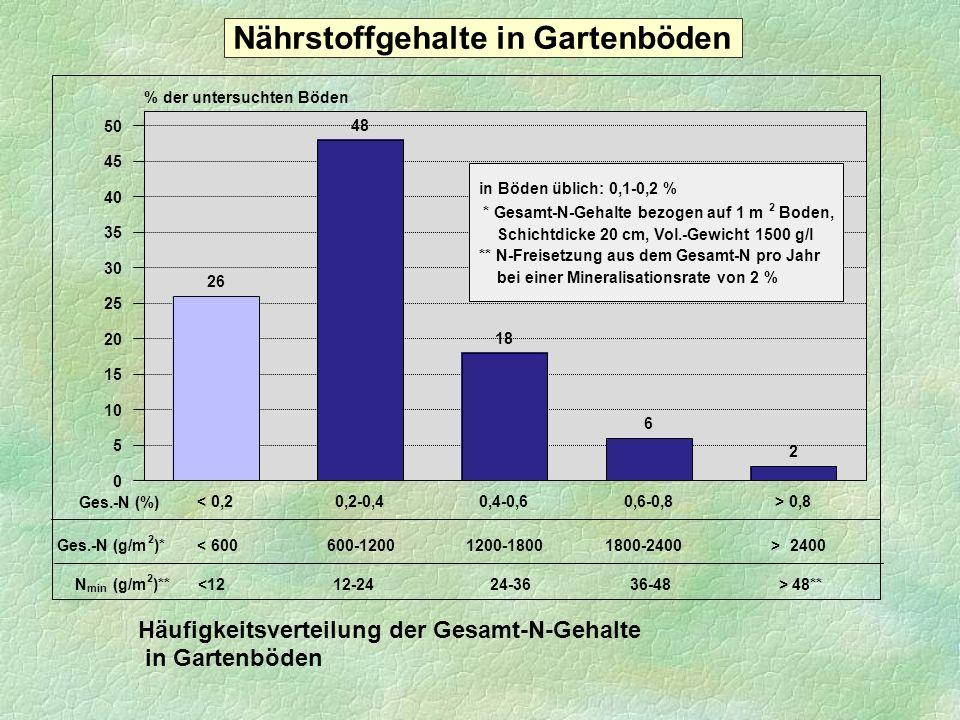 Nährstoffgehalte in Gartenböden