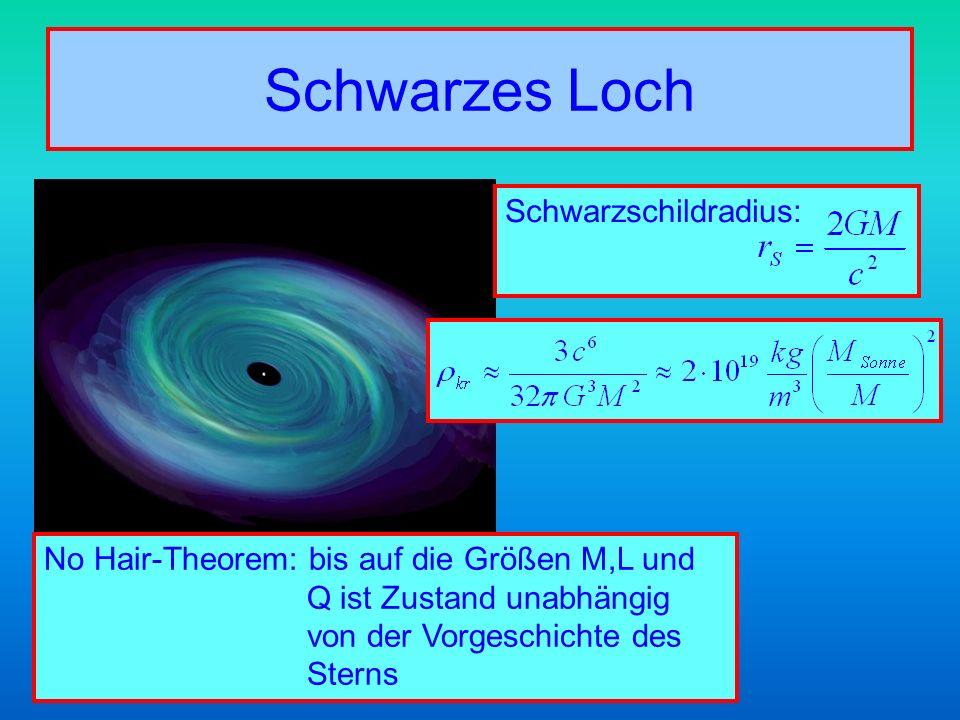 Schwarzes Loch Schwarzschildradius: