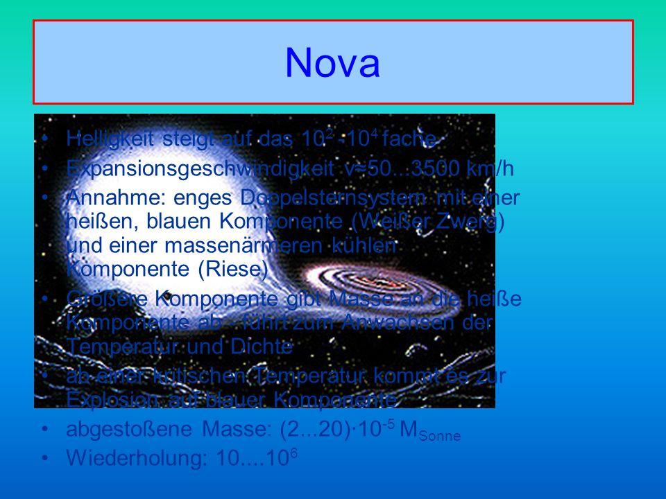 Nova Helligkeit steigt auf das 102 -104 fache