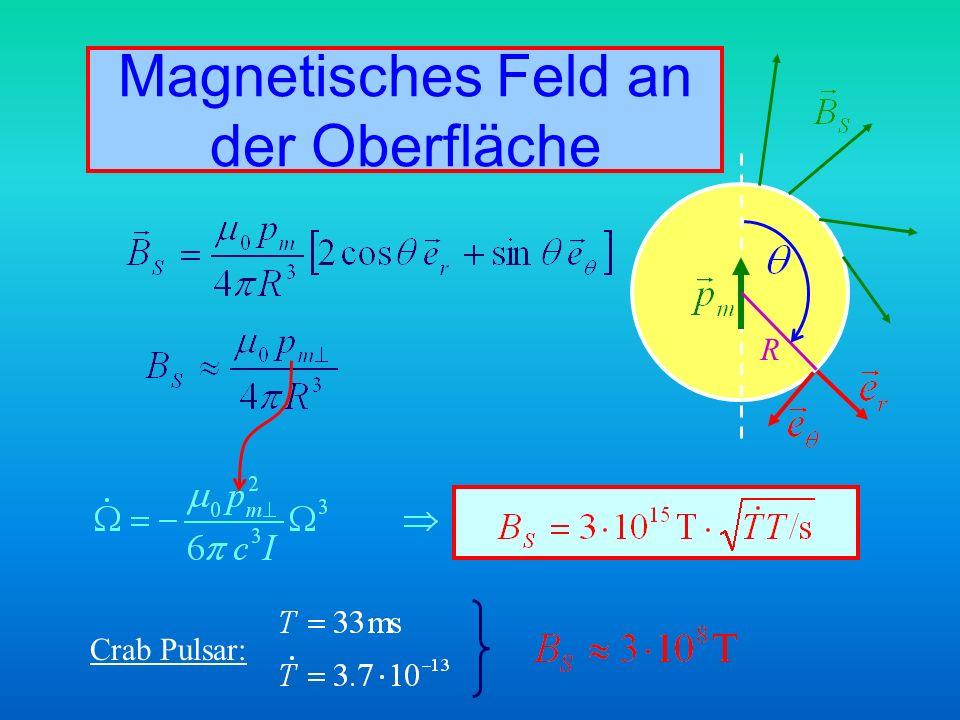 Magnetisches Feld an der Oberfläche