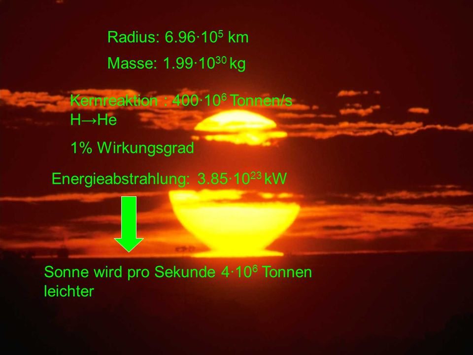Radius: 6.96·105 km Masse: 1.99·1030 kg. Kernreaktion : 400·106 Tonnen/s H→He. 1% Wirkungsgrad. Energieabstrahlung: 3.85·1023 kW.