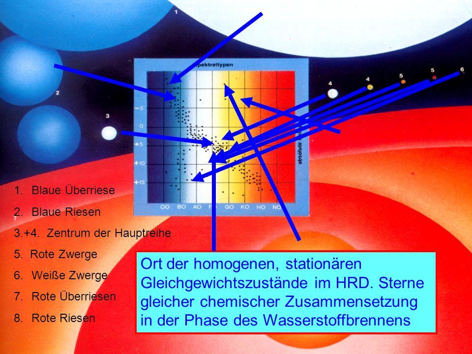 Blaue Überriese Blaue Riesen. 3.+4. Zentrum der Hauptreihe. 5. Rote Zwerge. Weiße Zwerge. Rote Überriesen.