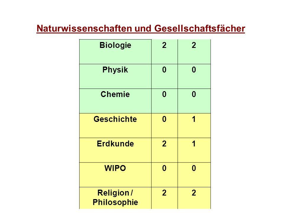 Naturwissenschaften und Gesellschaftsfächer