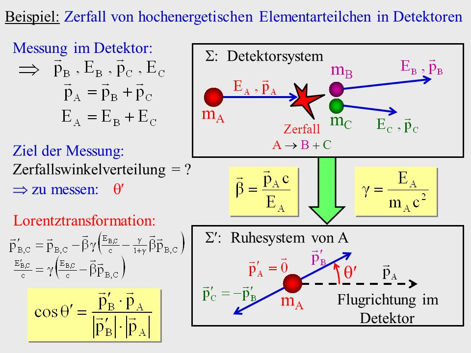 Beispiel: Zerfall von hochenergetischen Elementarteilchen in Detektoren