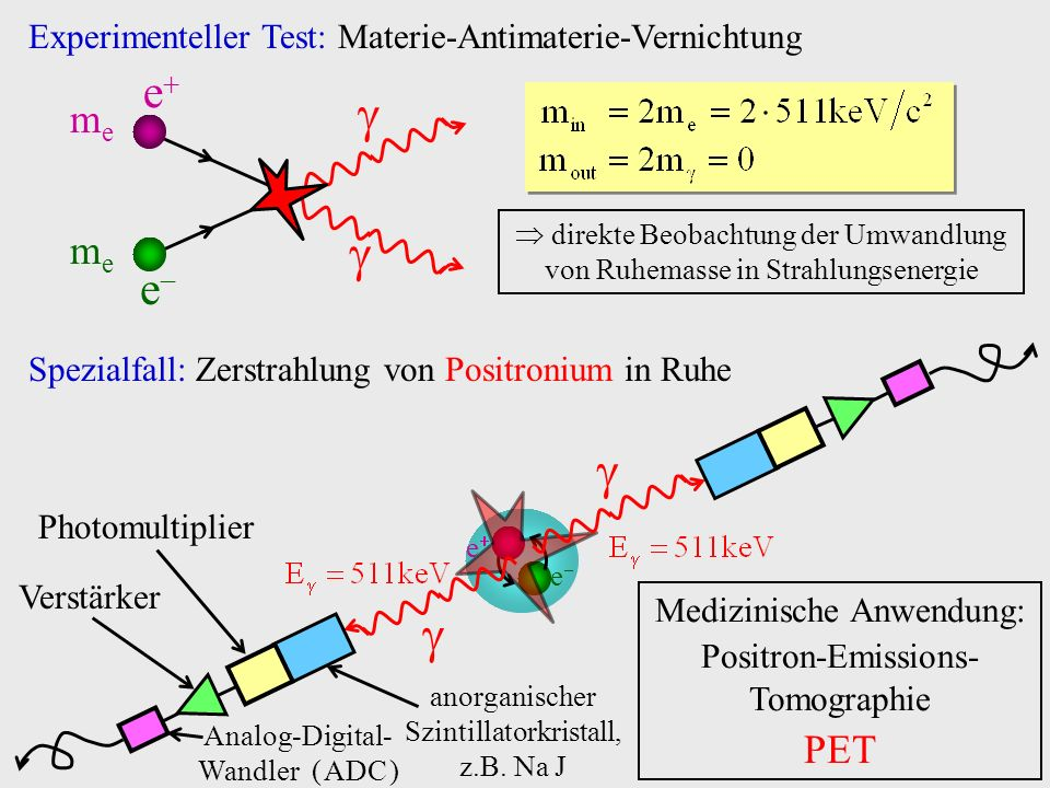   e e me PET Experimenteller Test: Materie-Antimaterie-Vernichtung