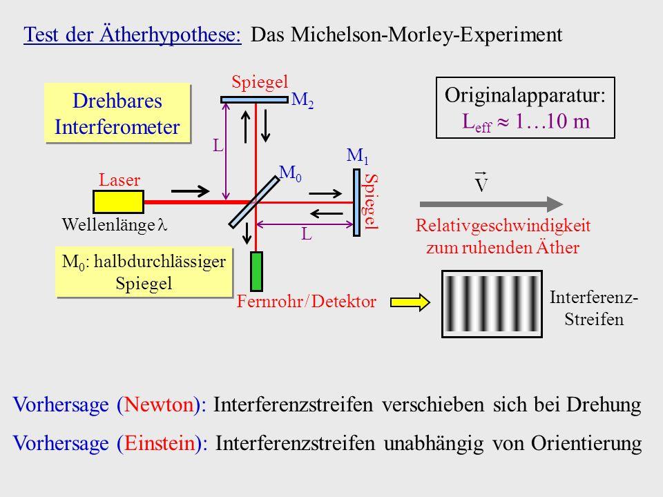 Test der Ätherhypothese: Das Michelson-Morley-Experiment