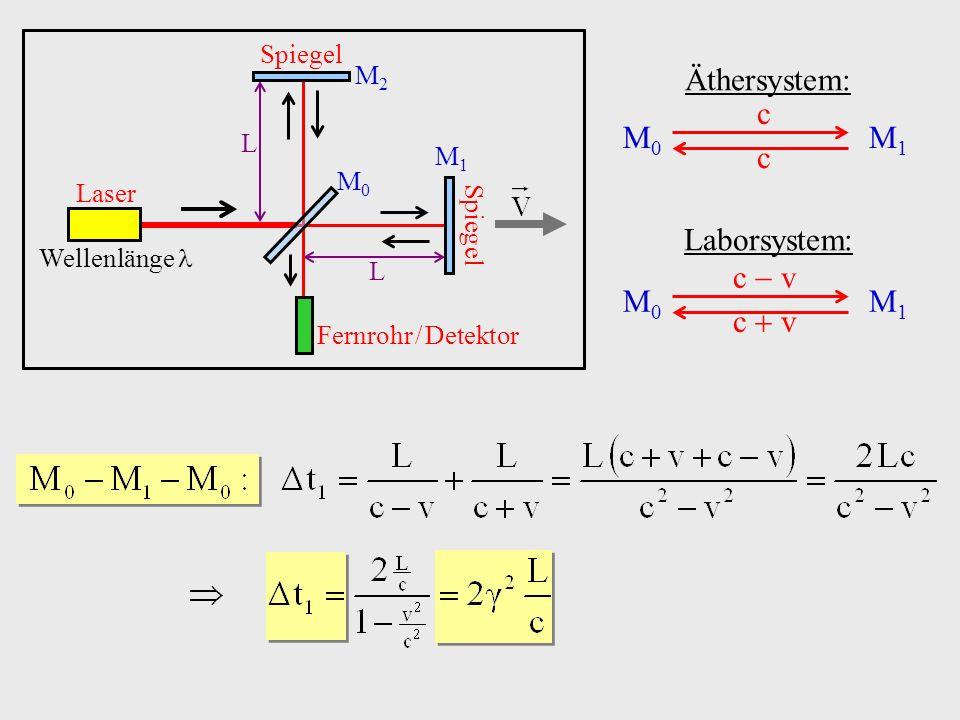 Äthersystem: c M0 M1 Laborsystem: c  v c  v M0 M1 Spiegel M2 L M1 M0