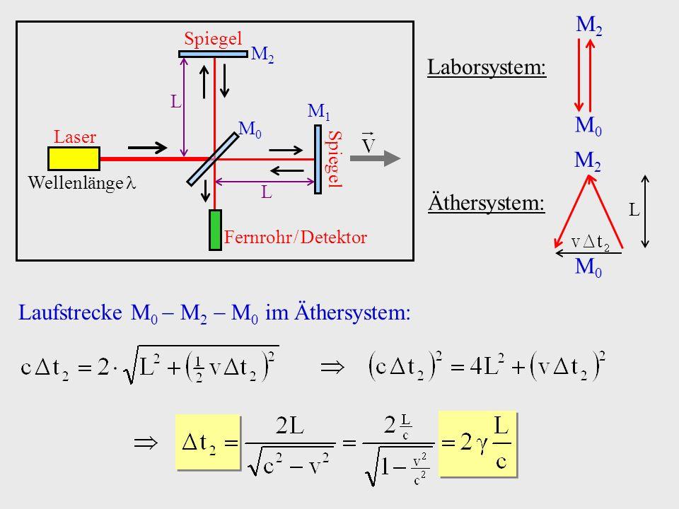 Laufstrecke M0  M2  M0 im Äthersystem: