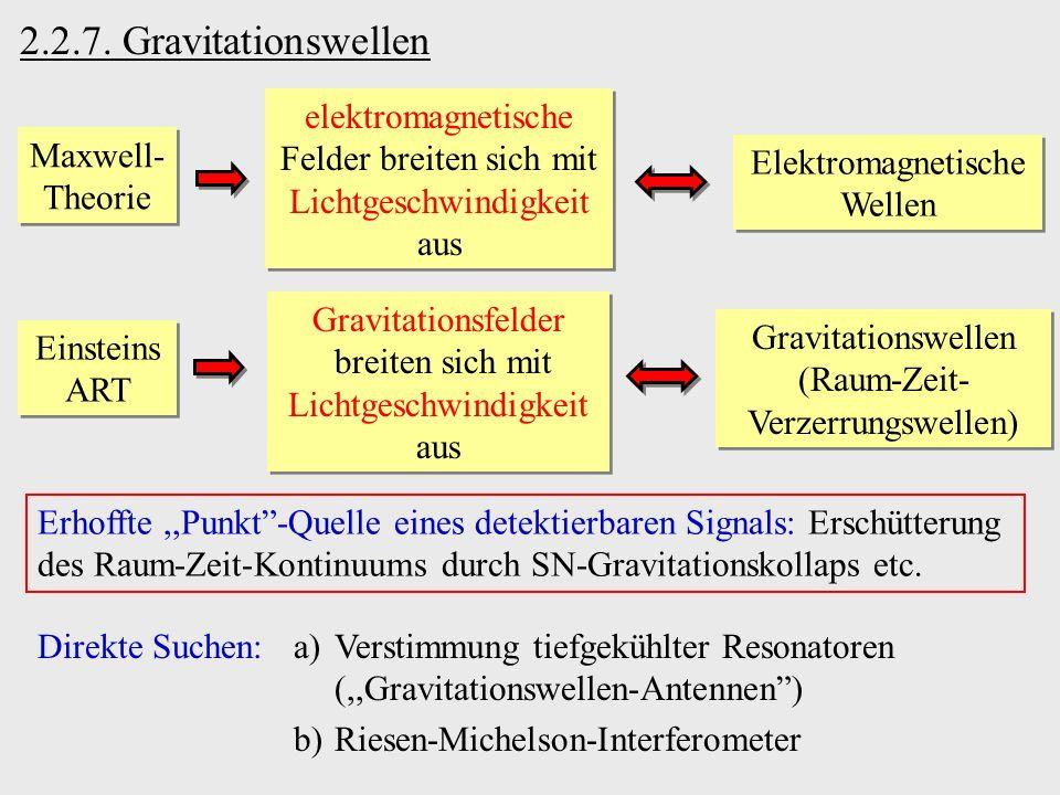 2.2.7. Gravitationswellen elektromagnetische Felder breiten sich mit Lichtgeschwindigkeit aus. Maxwell-Theorie.