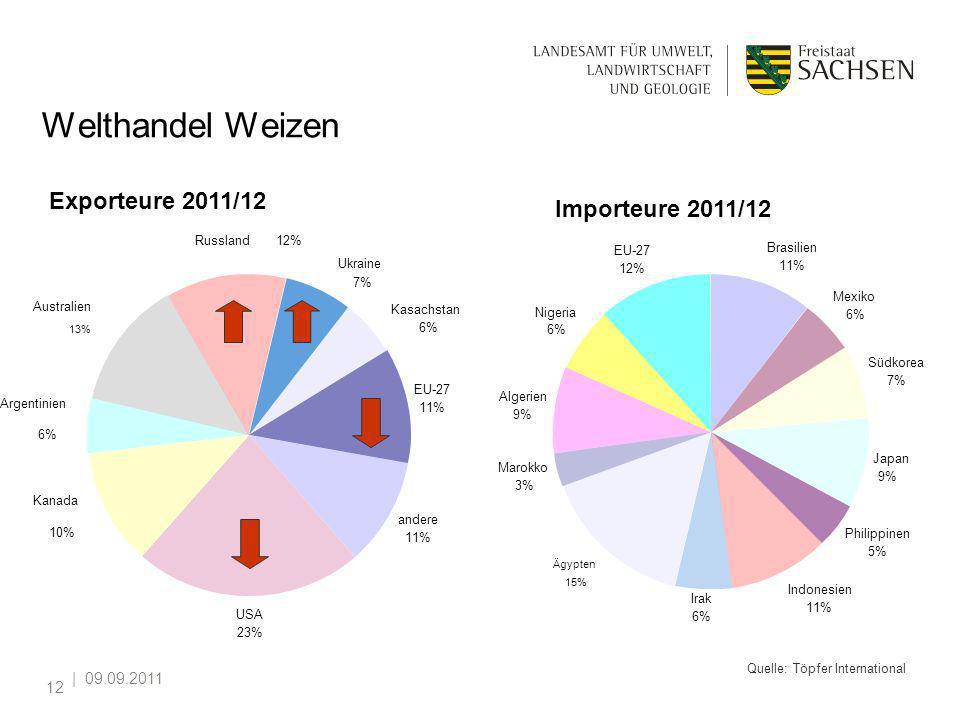Welthandel Weizen Exporteure 2011/12 Importeure 2011/12 | 09.09.2011
