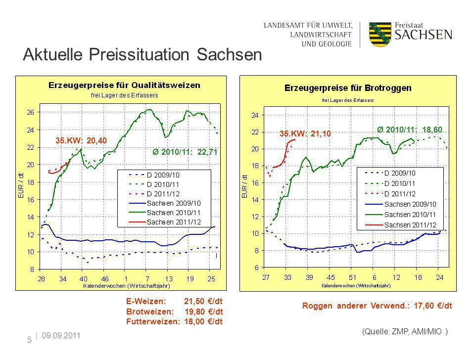 Aktuelle Preissituation Sachsen
