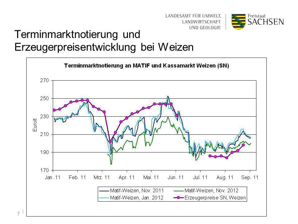 Terminmarktnotierung und Erzeugerpreisentwicklung bei Weizen