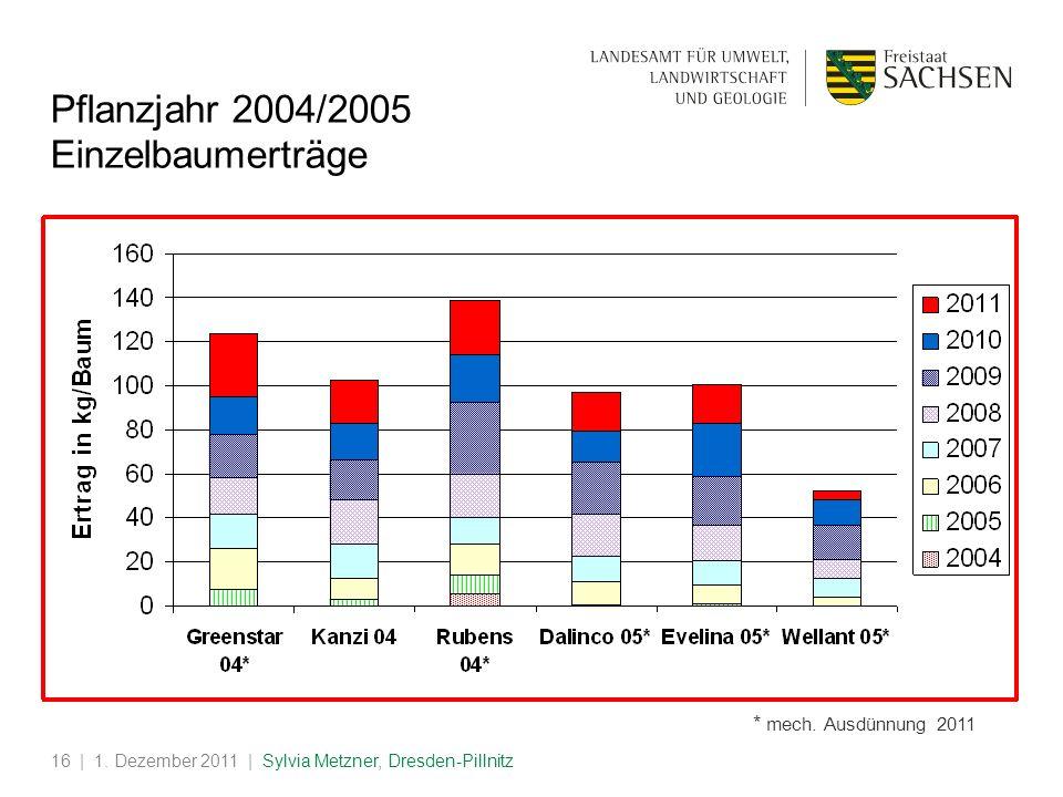 Pflanzjahr 2004/2005 Einzelbaumerträge