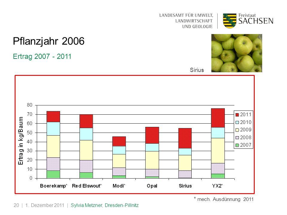 Pflanzjahr 2006 Ertrag 2007 - 2011 Sirius * mech. Ausdünnung 2011 test