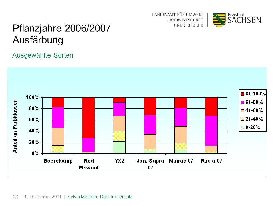 Pflanzjahre 2006/2007 Ausfärbung