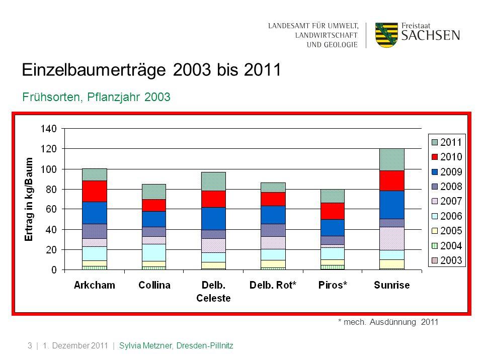 Einzelbaumerträge 2003 bis 2011