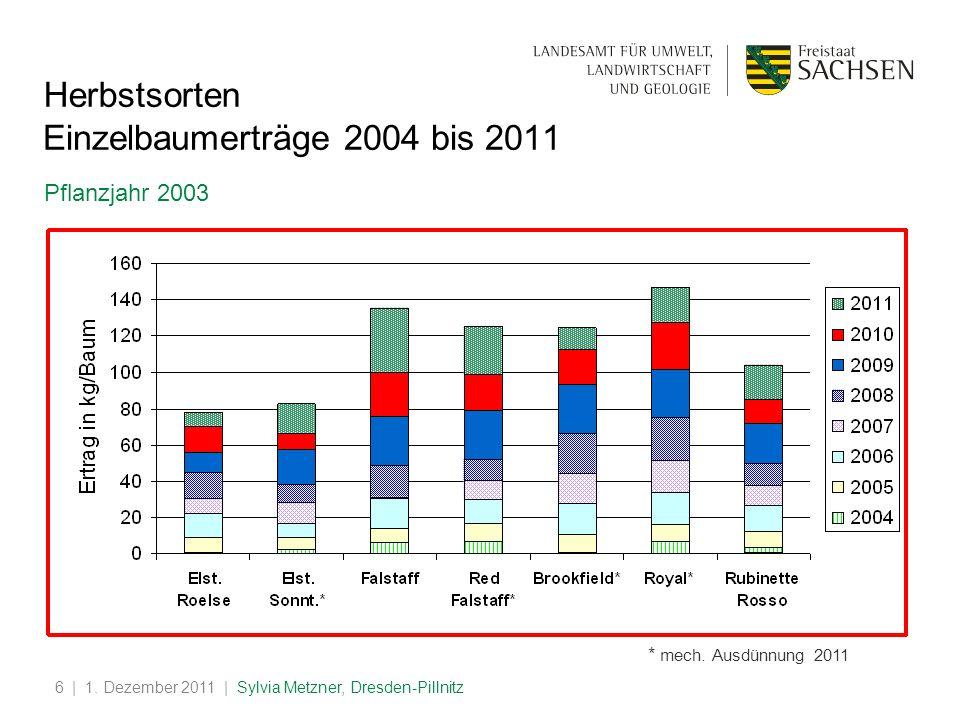Einzelbaumerträge 2004 bis 2011