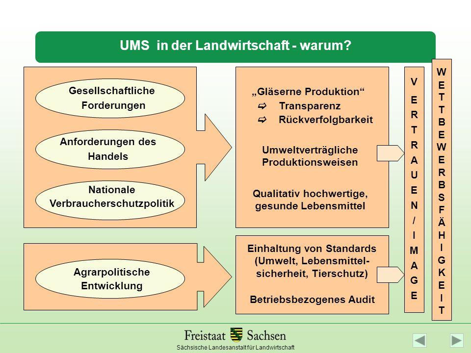 UMS in der Landwirtschaft - warum