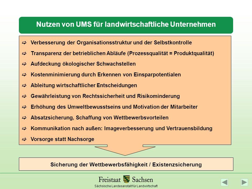 Nutzen von UMS für landwirtschaftliche Unternehmen