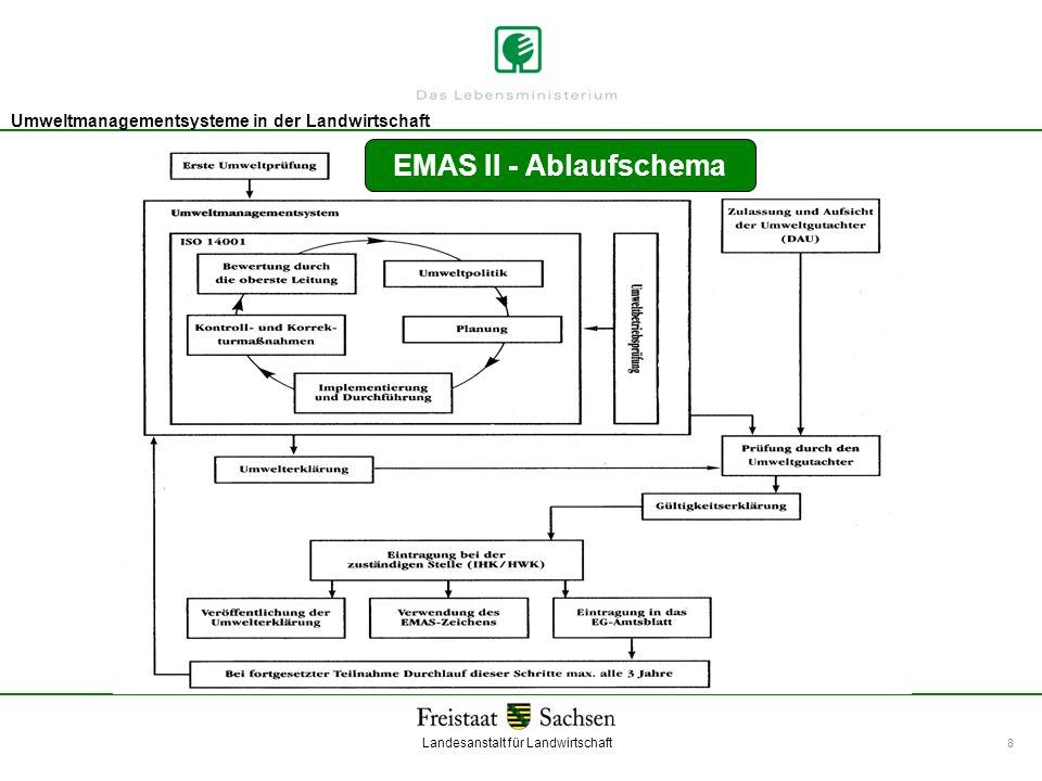 EMAS II - Ablaufschema