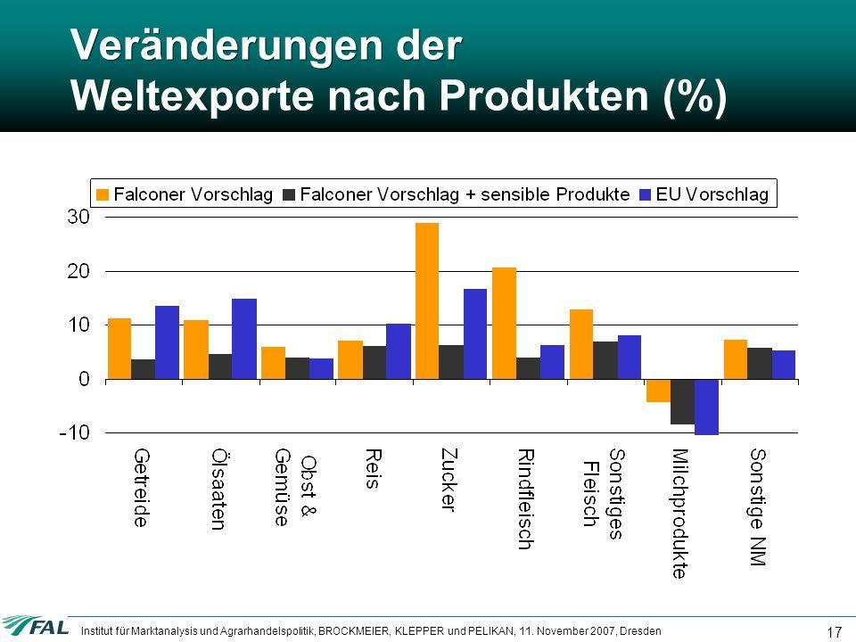 Veränderungen der Weltexporte nach Produkten (%)