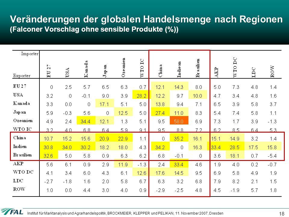 Veränderungen der globalen Handelsmenge nach Regionen (Falconer Vorschlag ohne sensible Produkte (%))