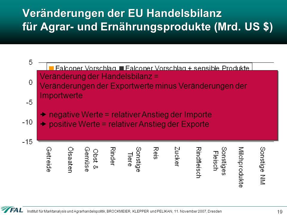 Veränderungen der EU Handelsbilanz für Agrar- und Ernährungsprodukte (Mrd. US $)