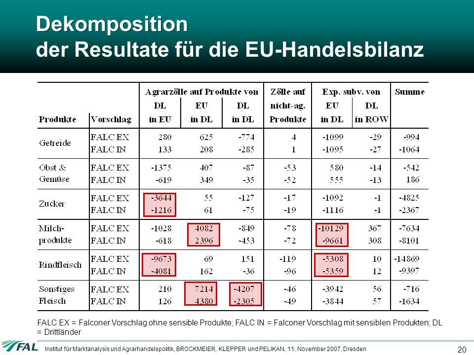 Dekomposition der Resultate für die EU-Handelsbilanz
