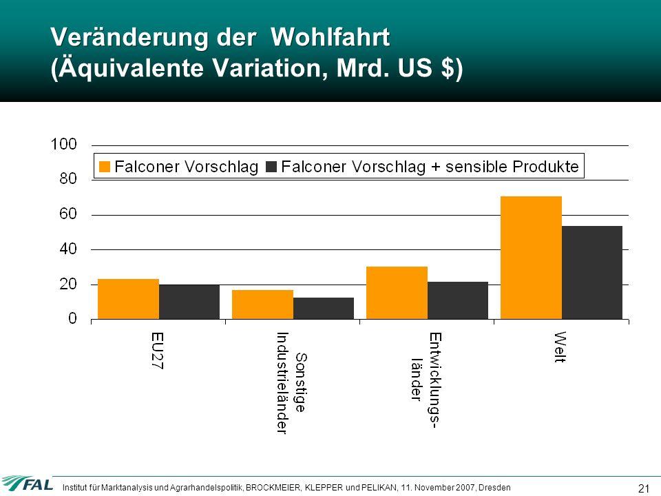 Veränderung der Wohlfahrt (Äquivalente Variation, Mrd. US $)