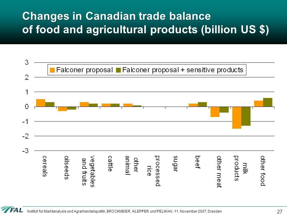 Changes in Canadian trade balance of food and agricultural products (billion US $)