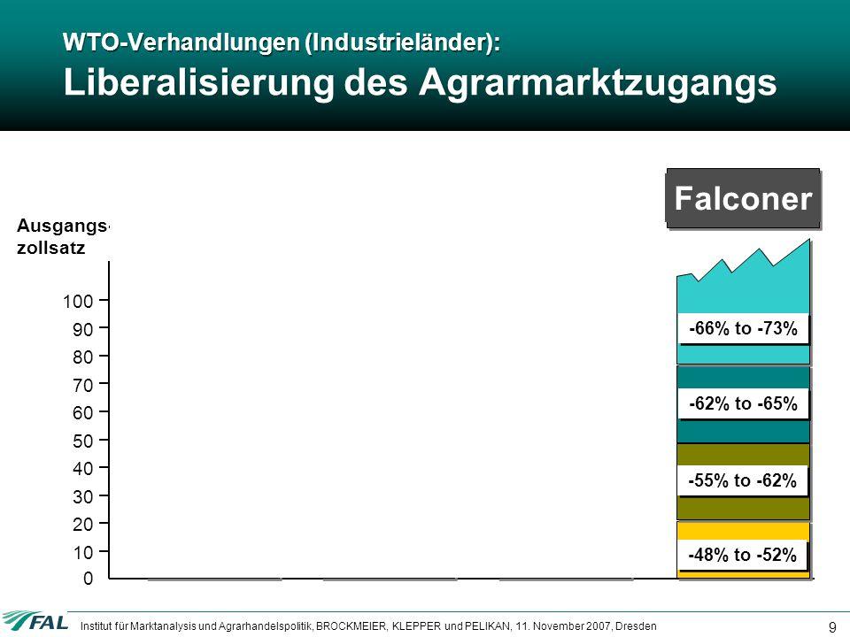 WTO-Verhandlungen (Industrieländer): Liberalisierung des Agrarmarktzugangs